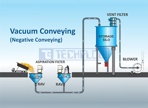 Pneumatic Conveying Systems Dilute Phase Lean Phase
