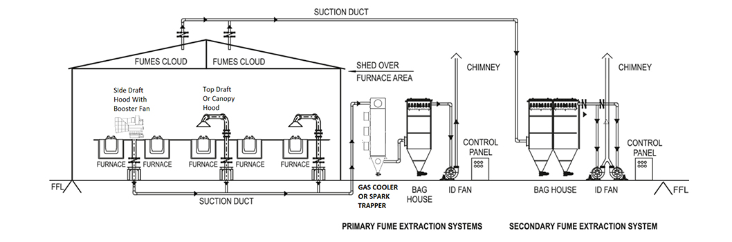 Furnace Fume Extraction Systems Furnace Air Pollution Control System Techflow